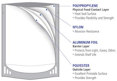 Retort pouch foil layers