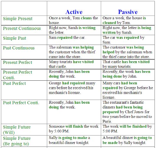 Как определить время глагола в английском языке