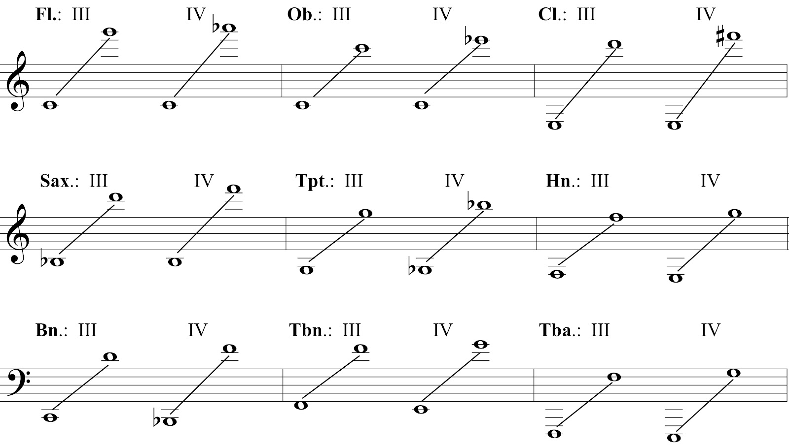 Chart Of Band Instrument Ranges For Levels Iii And Iv According To Saskatchewan Ociation