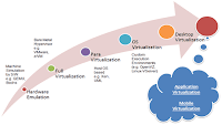 20.1 Advances in virtualisation over the decades