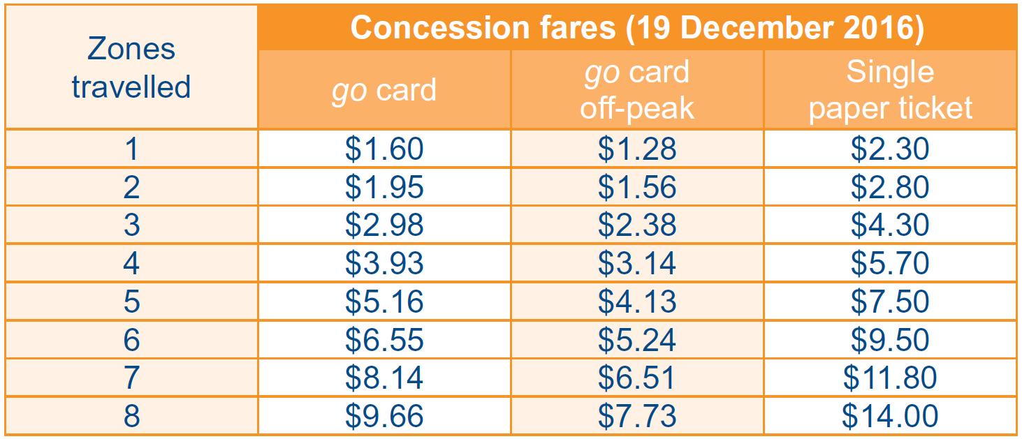 布里斯本-交通-介紹-Go Card-票價表-黃金海岸-巴士-公車-火車-渡輪-輕軌-Brisbane-Gold-Coast-Public-Transport