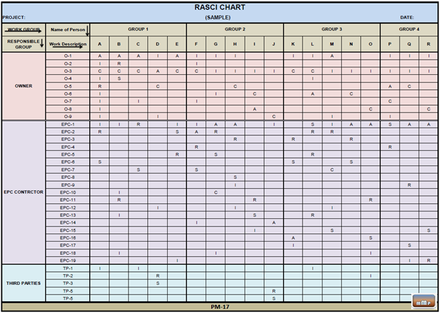 Itil Raci Matrix Template rasci model template raci change – Project Roles and Responsibilities Matrix Templates