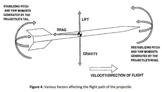 The below figure shows the various force acting on a projectile. (See fig. 4)