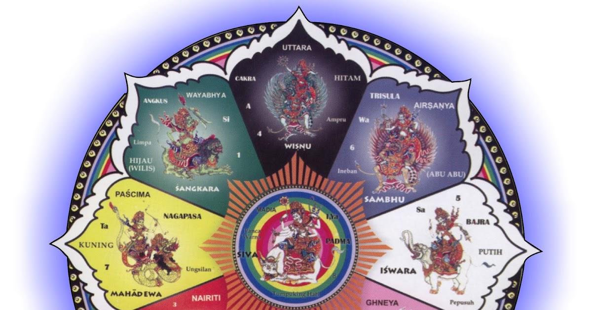 Dewata Nawa Sanga ~ Umat Hindu