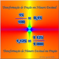 Quadro ilustrativo da Transformação de Número Decimal em Fração e transformação de Fração Decimal em Número Decimal