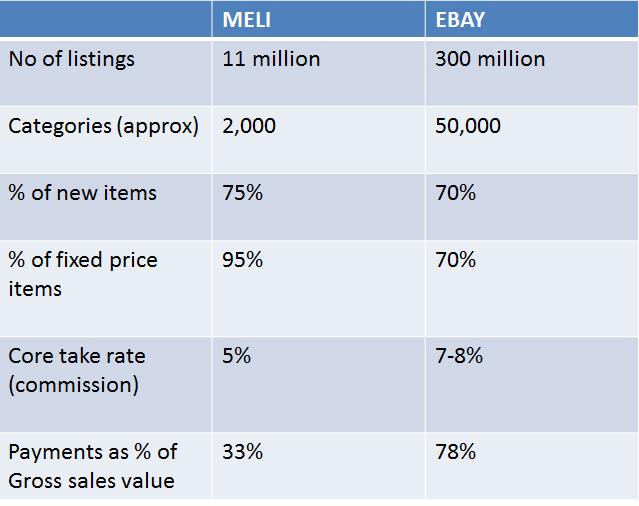 Decisive Asset Management: A Latin American Paypal, eBay