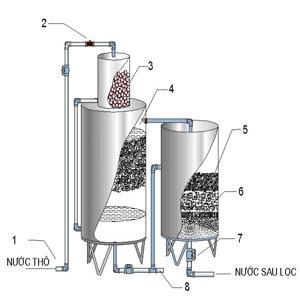 Cách xây dựng bể lọc nước phèn đơn giản