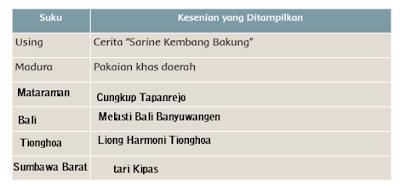 "Keragaman Seni dan Budaya pada bacaan ""Uniknya Keragaman Budaya Indonesia di Festival Kuwung 2016"""