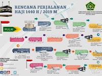 Rencana Perjalanan Haji - RPH 1440 H 2019 M
