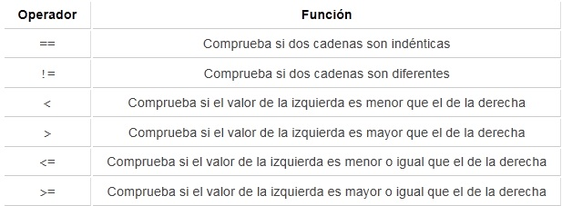 Condicionales en php