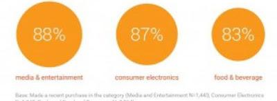 Bagaimana gamers mampu mempengaruhi orang lain untuk membeli ?