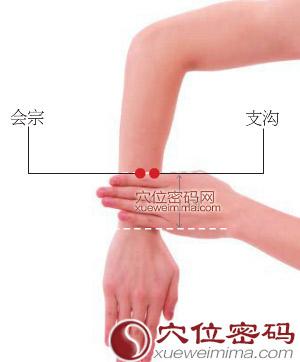 支溝穴位置   支溝穴痛 - 穴道按摩與穴位引導經絡功效圖解 - 穴道經絡引導