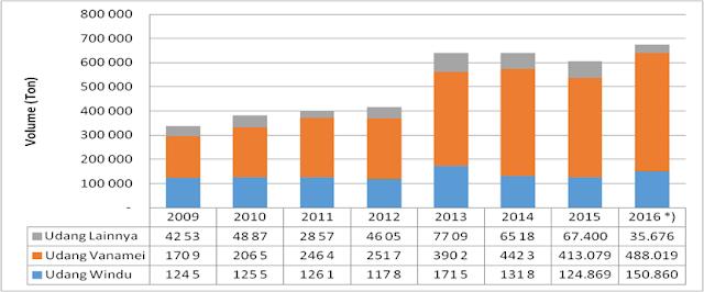 Perkembangan Produksi Udang di Indonesia