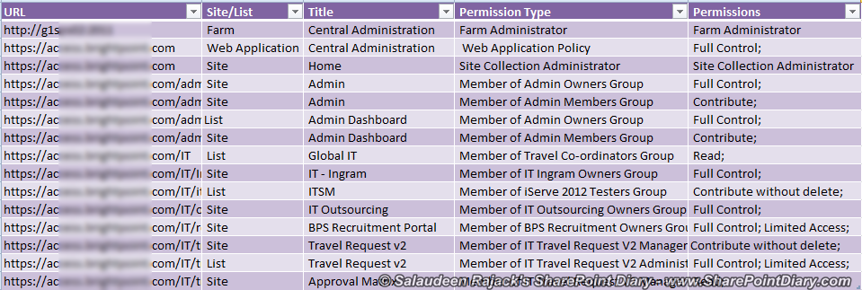 Audit Permissions Report for a particular user Access in SharePoint