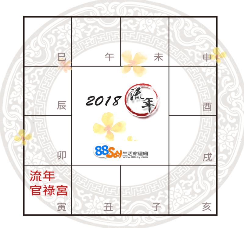 分享星 : 【紫微年運】2018流年事業運解析