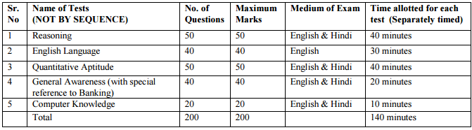 CWE IBPS Main Examination