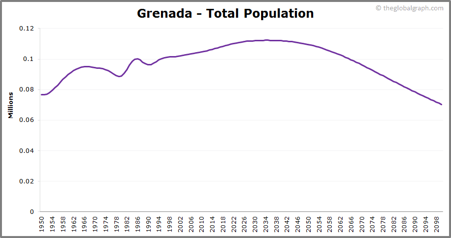 Grenada  Total Population Trend