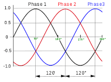 advantage of three phase system, three phase system advantage