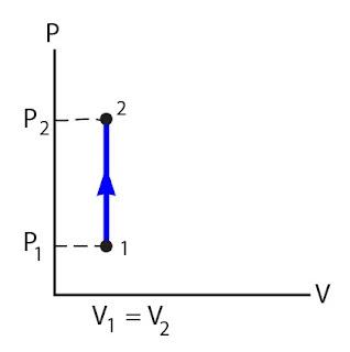 Gambar Grafik proses isokhoris