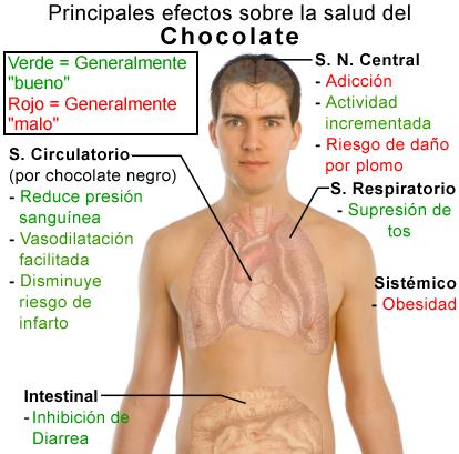 Efectos sobre la salud del chocolate