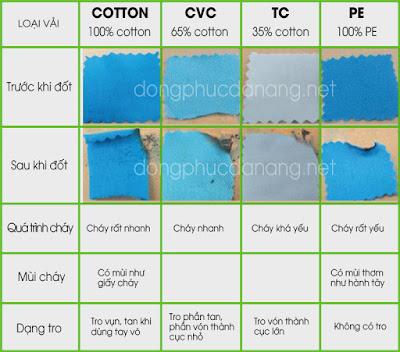 Cách phân biệt vải thun bằng phương pháp đôt
