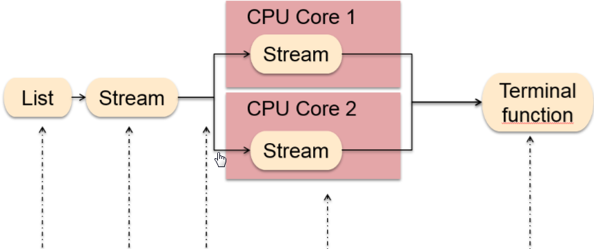 Testing Java 8 parallel Stream vs Stream with JMH