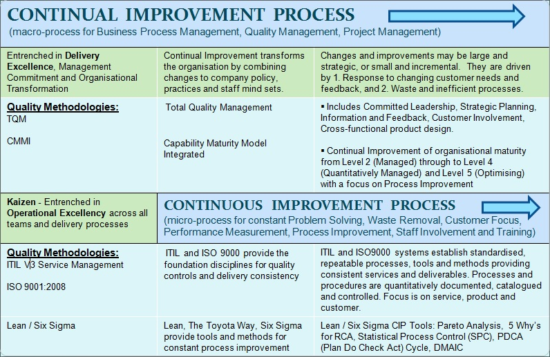continuous service improvement plan template mysource1 is a latest blog on quality concepts