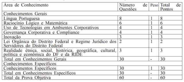 Escriturário do Banco de Brasília (BRB)