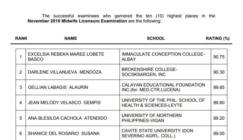 TOP 10 PASSERS: November 2018 Midwifery board exam result