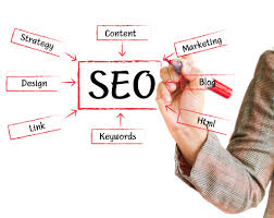 Works of Search engine optimization