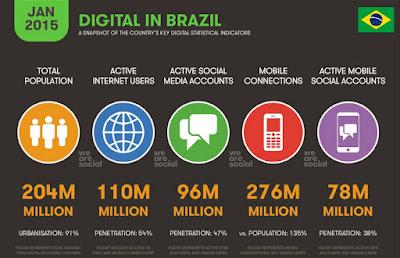 Dados da pesquisa sobre internet no Brasil