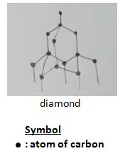 diamond, graphite, structure, chemical bonding, o level chemistry