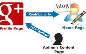 Authorship Optimization in SEO