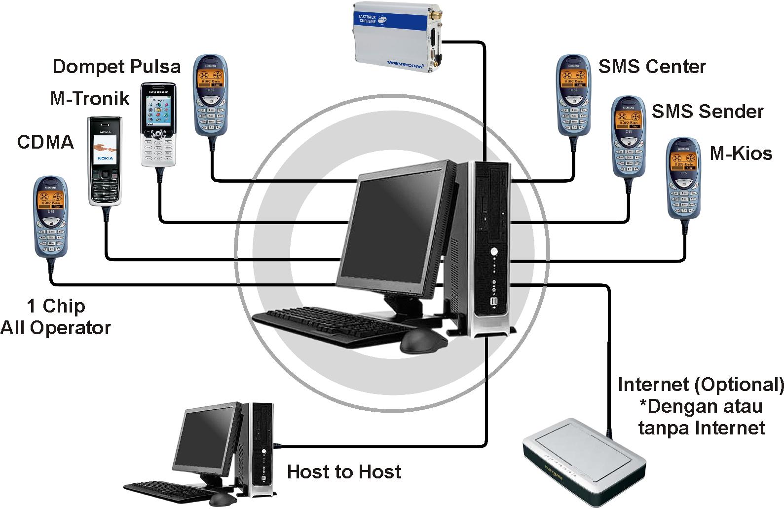 Daftar Menjadi Server Pulsa Telkomsel Murah