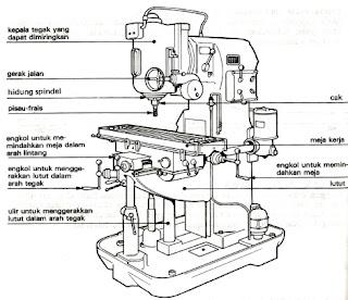 Teknik Pemesinan Tiga