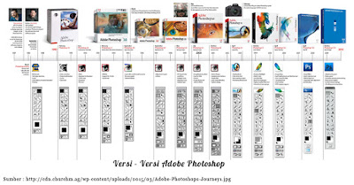 versi-versi adobe photoshop