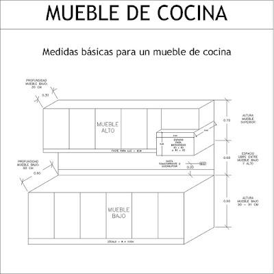 Medidas arquitect nicas y de arquitectura medidas de un for Muebles de cocina 2 metros