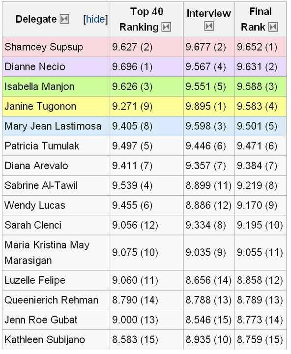 BB PILIPINAS 2011 TOP 15 SCORES!!!!!