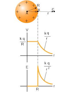 Grafik besar potensial listrik pada bola konduktor bermuatan