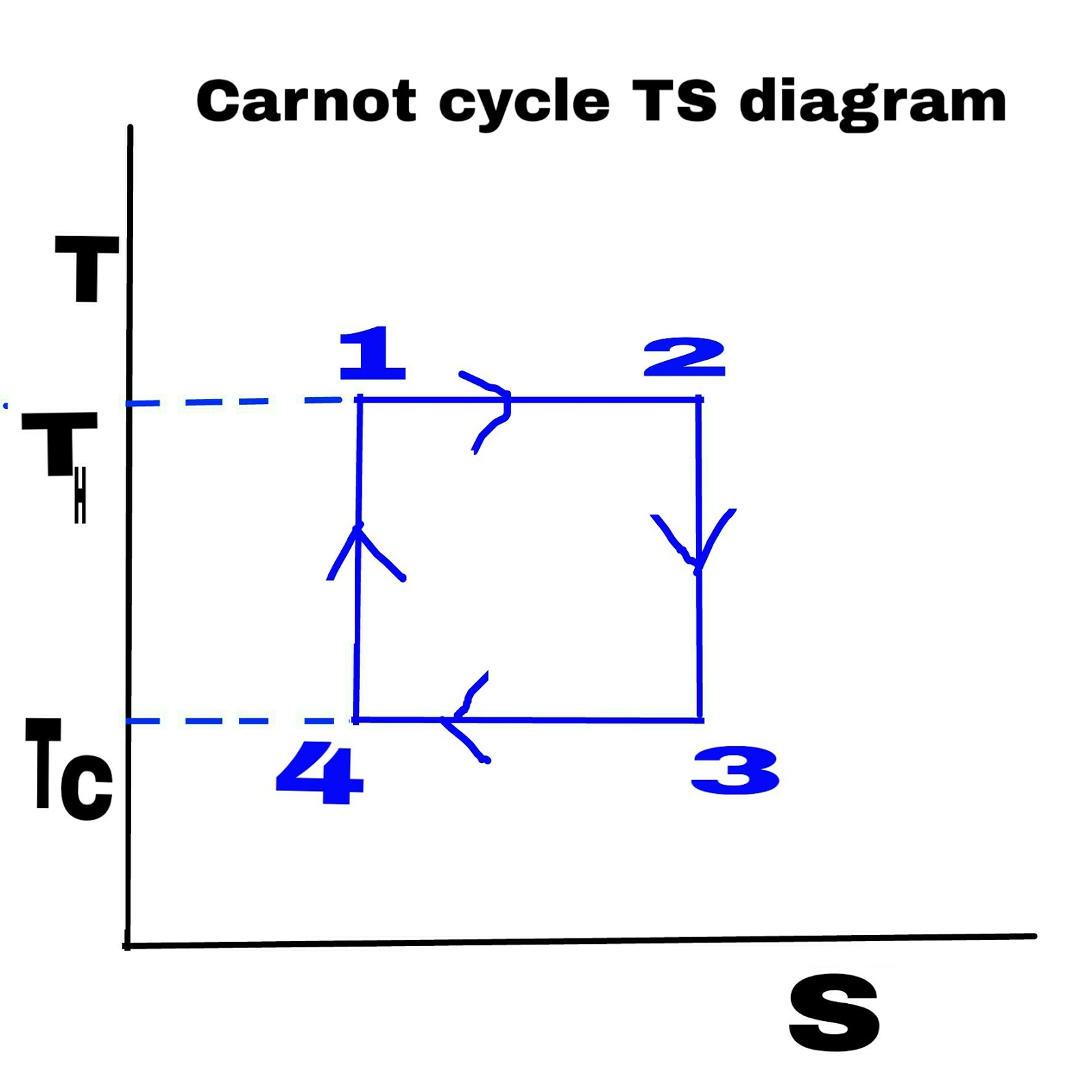 hight resolution of  pv diagram labeled carnot cycle why do we read carnot cycle and use of
