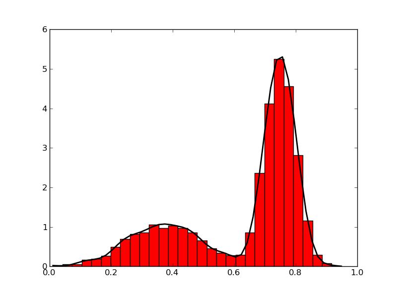 joepy: Density Estimation with Orthogonal Series - circular data