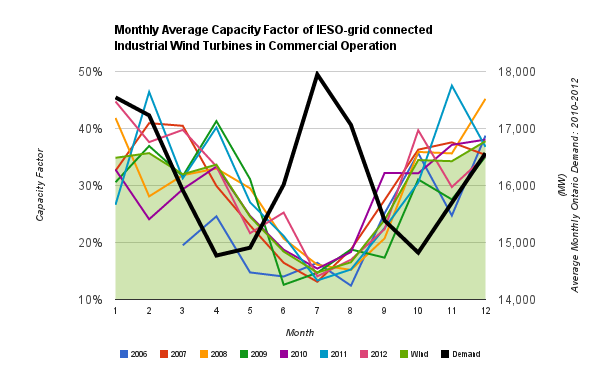 Cold Air Currents: Monthly Capacity Factor of Wind Turbines