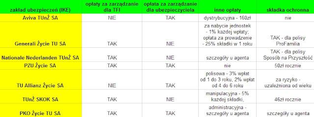 Opłaty na IKE w zakładach ubezpieczeń