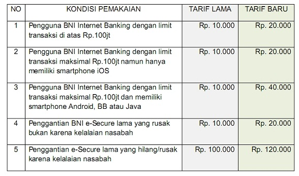 Harga / Tarif BNI e-Secure