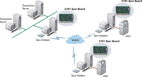 LAN (Local Area Network): Architectural Model of the ATM System