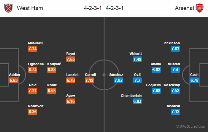 Possible Lineups, Team News, Stats – West Ham vs Arsenal