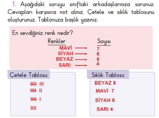 2. Sınıf Açılım Yayınları Matematik Ders Kitabı 145. Sayfa Cevapları