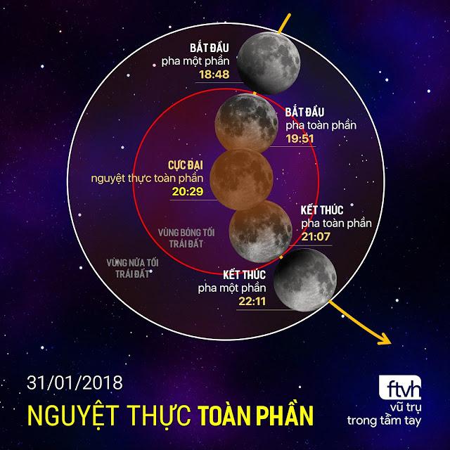 Đồ họa mô phỏng đường đi của Mặt Trăng khi tiến vào vùng bóng tối của Trái Đất. Đồ họa: Ftvh - Vũ trụ trong tầm tay.