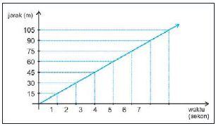 Grafik jarak terhadap waktu untuk benda yang bergerak lurus beraturan dengan kecepatan tetap 15 m/s.