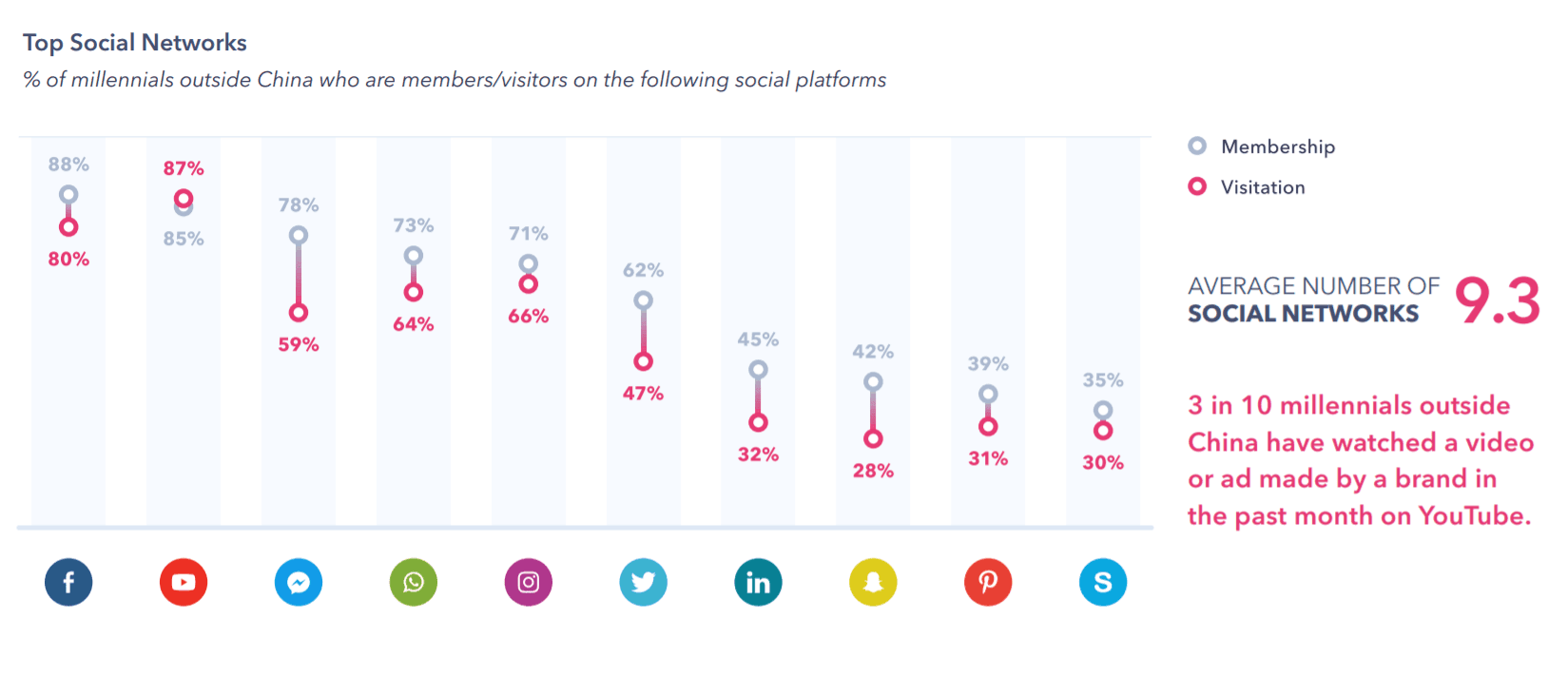 "What are millennials' favorite social media platforms and who do they ""follow"" on these services?"